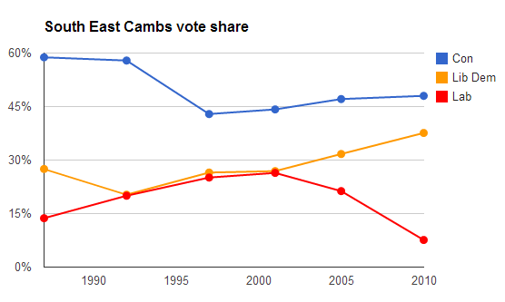 South East Cambs vote share
