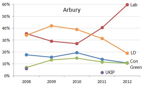 Arbury
