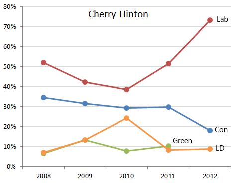 Cherry Hinton