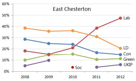 East Chesterton