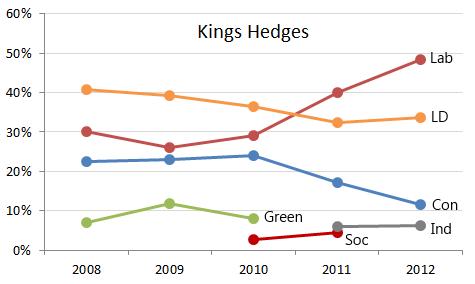 Kings Hedges