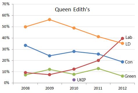 Queen Edith's