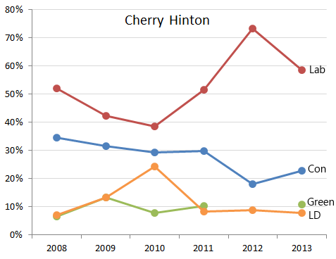 Cherry Hinton