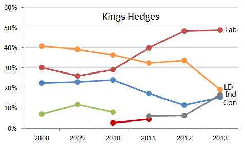 Kings Hedges
