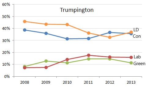Trumpington