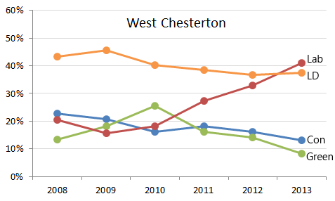 West Chesterton
