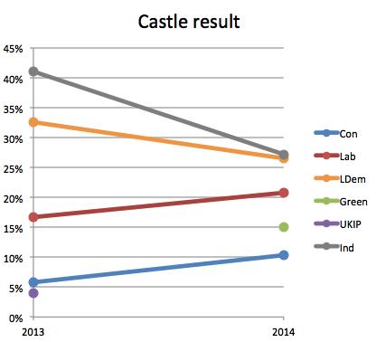 castle14result